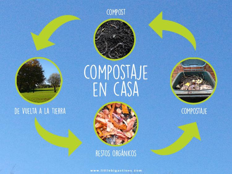 compostaje en casa