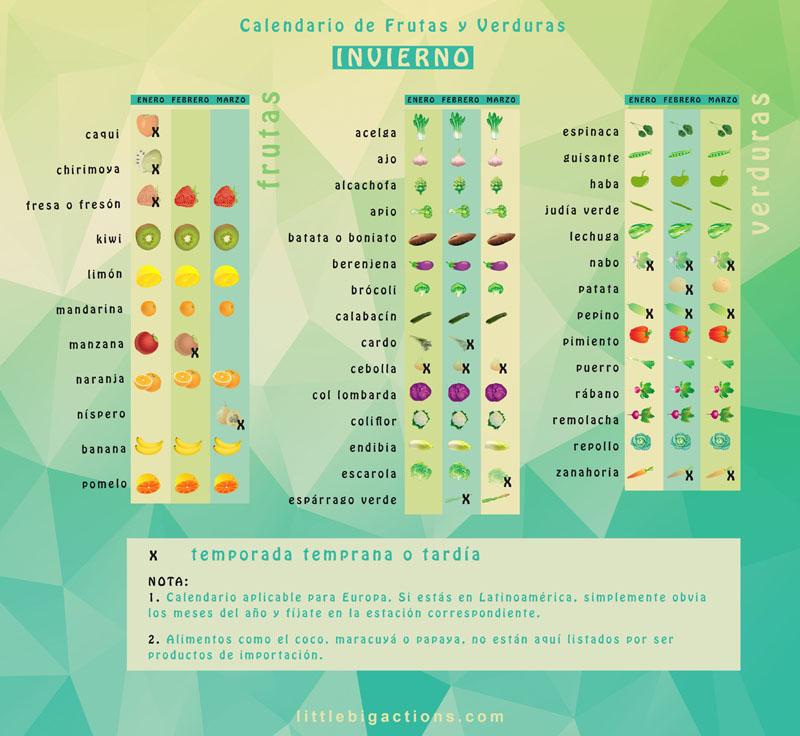 calendario frutas y verduras invierno