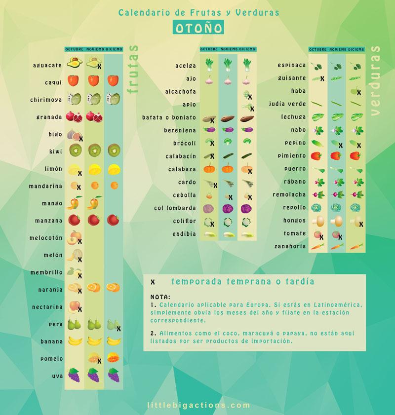 calendario frutas y verduras otoño