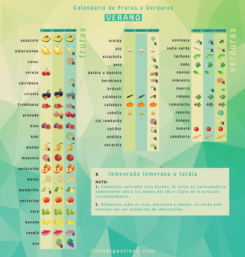 calendario frutas y verduras verano