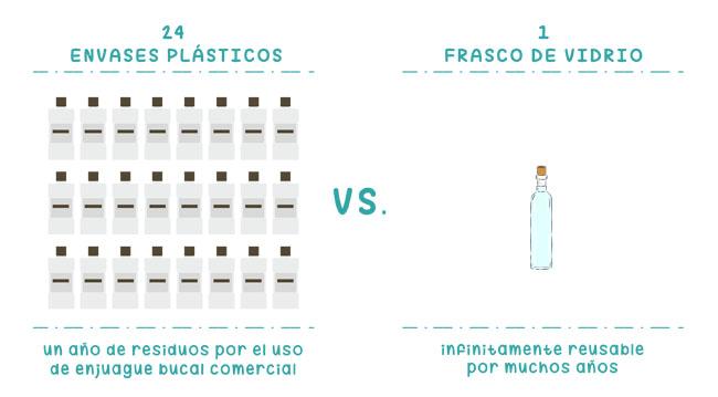 reduccion de residuos